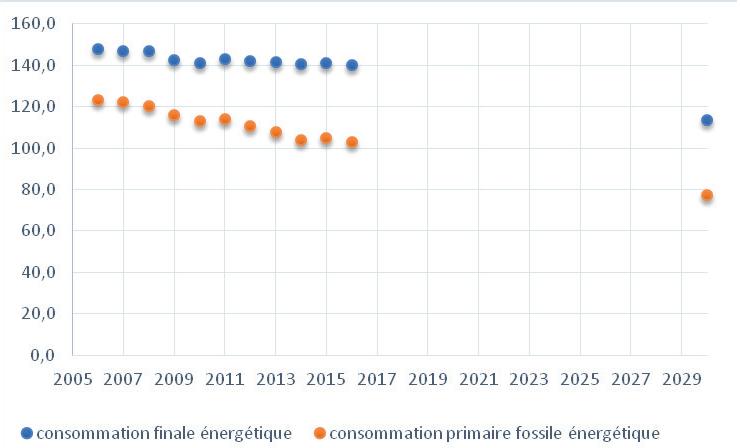 Objectifs de consommation finale d'énergie - PPE